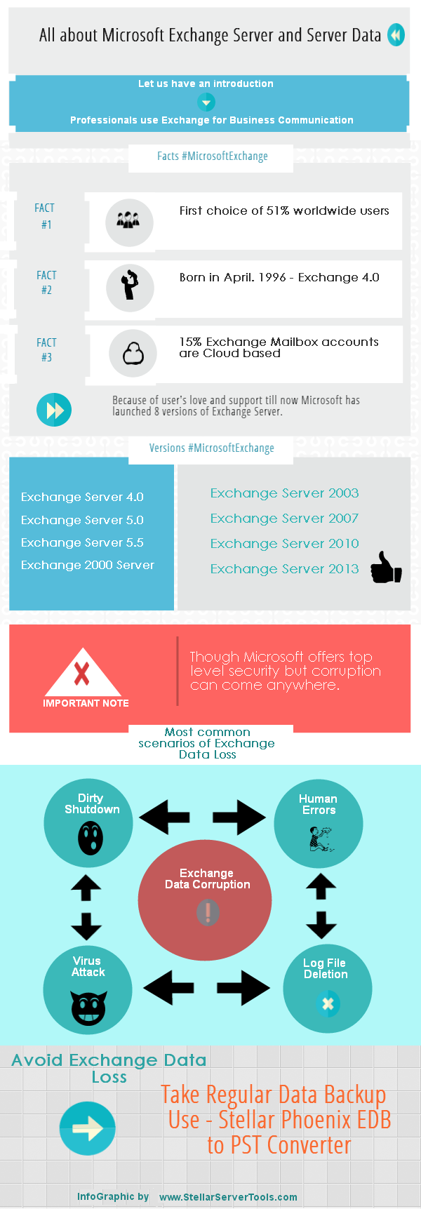 Infographic All about Microsoft Exchange Server History and its Versions
