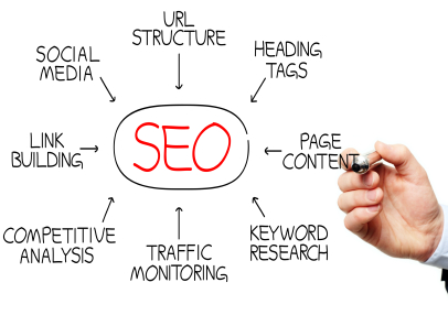SEO Strategy Work for Your Brand